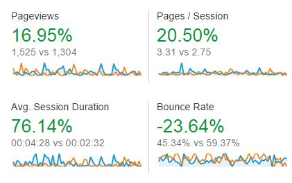 Content Engagement Statistics